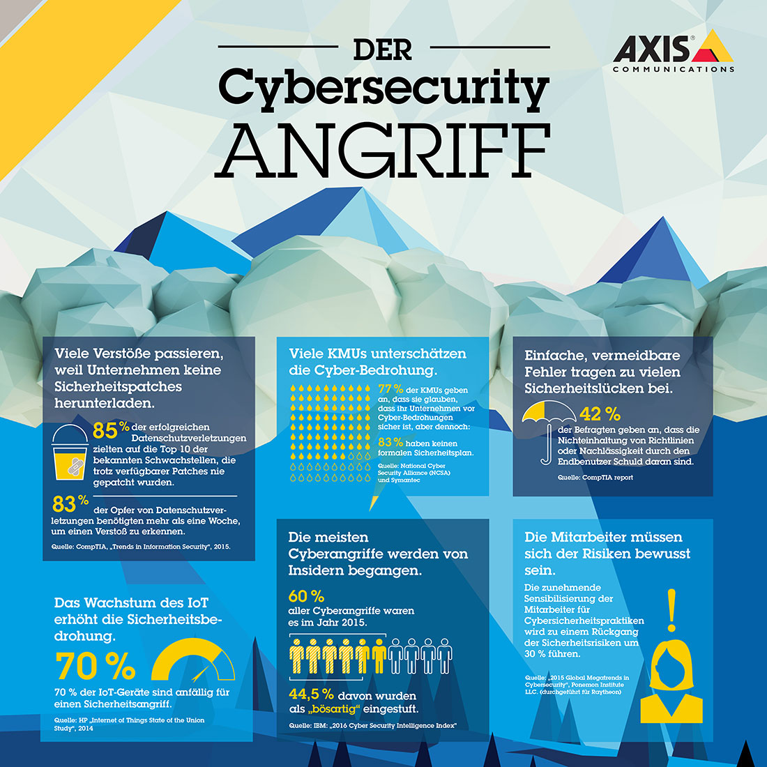 Axis Cybersecurity Infographics