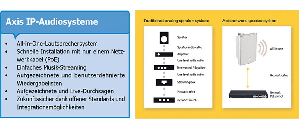 Axis IP-Audiosysteme