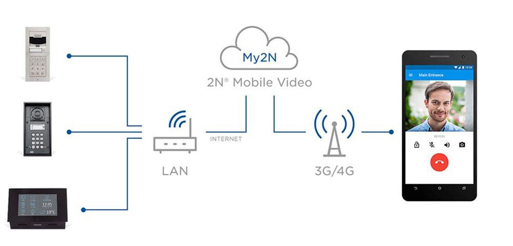 2N: Kommunikation in Mehrparteienhäusern