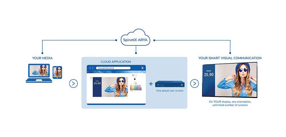 SpinetiX ARYA: cloudbasiertes Digital Signage