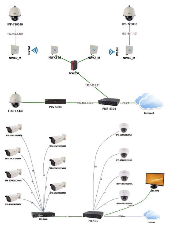 IP-Vorkonfiguration