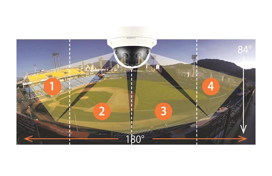 Hanwha Panorama Kameras